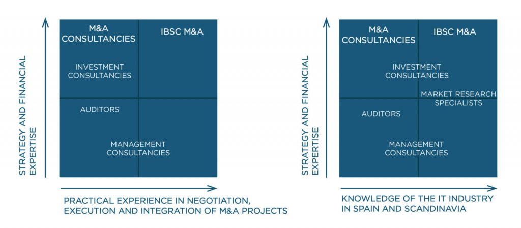 market-position-ibsc-ma-web
