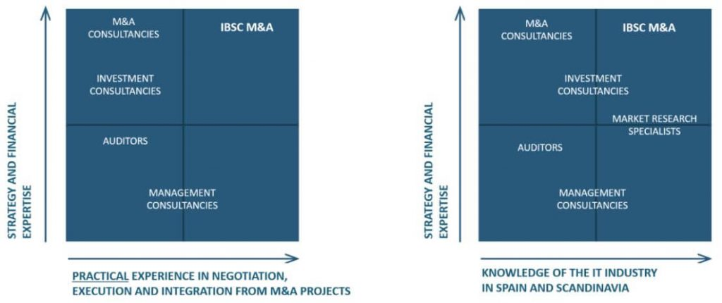 market-positioning-mergers-and-adquisitions-ibscma